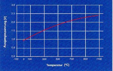 VD-200-Wertegrafik